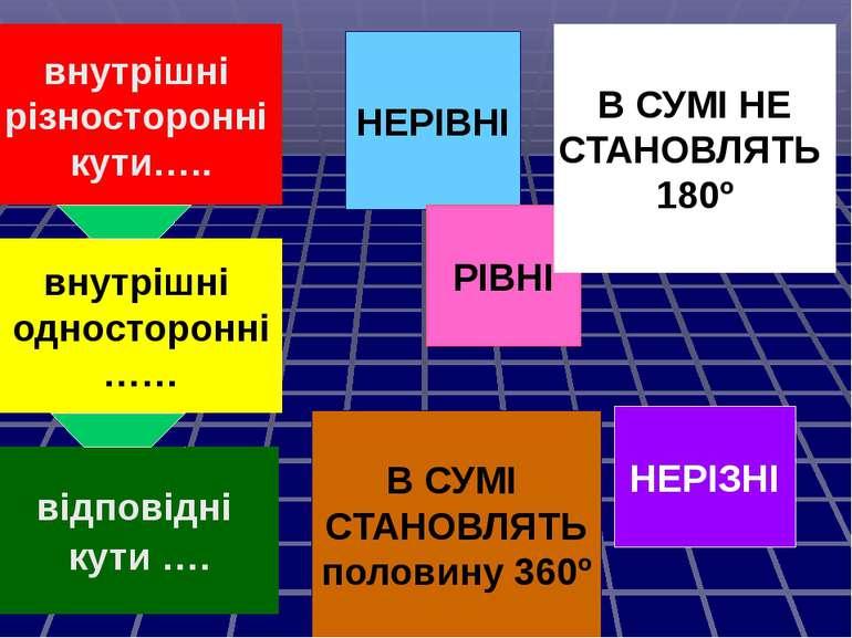 внутрішні різносторонні кути….. внутрішні односторонні …… відповідні кути …. ...