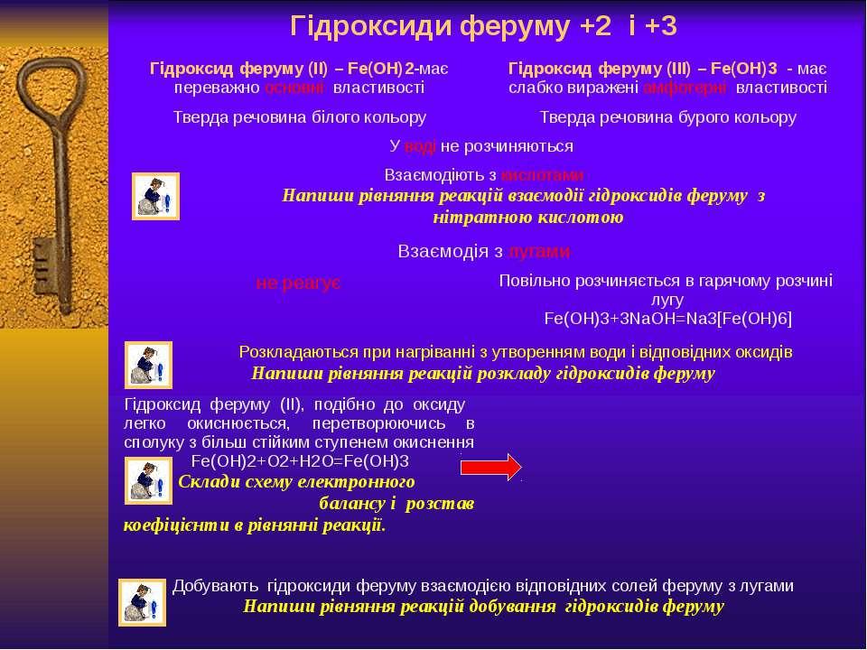 Гідроксиди феруму +2 і +3