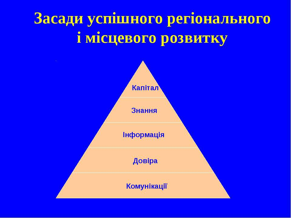 Капітал Знання Інформація Довіра Комунікації Засади успішного регіонального і...
