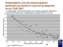 Невідповідність систем охорони здоров'я призводить до нерівності в доступі до...
