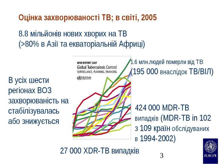 1.6 млн.людей померли від TB (195 000 внаслідок TB/ВІЛ) 424 000 MDR-TB випадк...