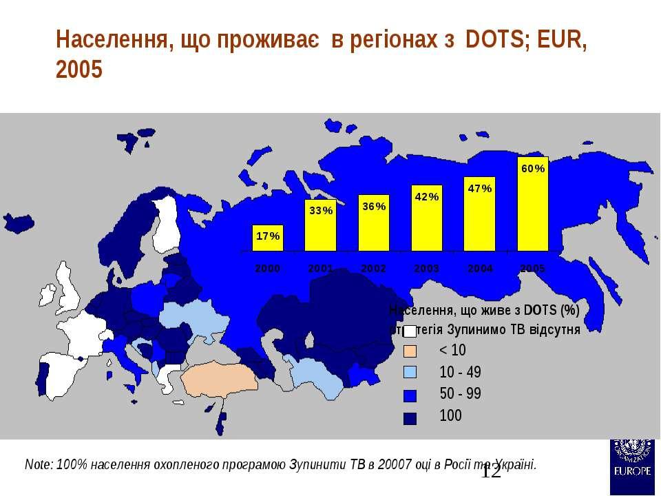 Населення, що проживає в регіонах з DOTS; EUR, 2005 Note: 100% населення охоп...