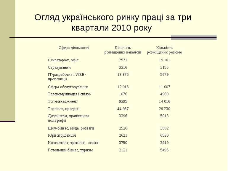 Огляд українського ринку праці за три квартали 2010 року Сфера діяльності Кіл...