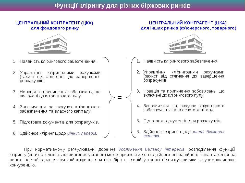 Наявність клірингового забезпечення. Управління кліринговими рахунками (захис...