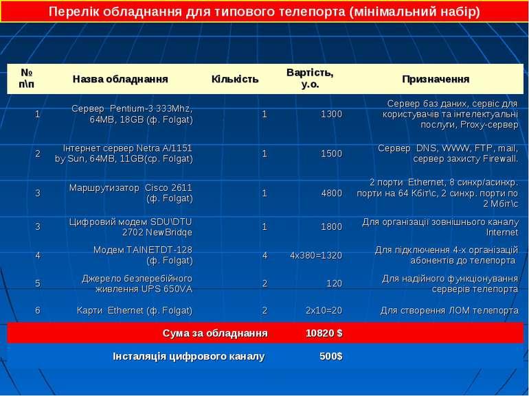 Перелік обладнання для типового телепорта (мінімальний набір) № п\п Назва обл...