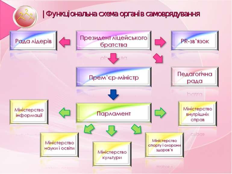 | Функціональна схема органів самоврядування