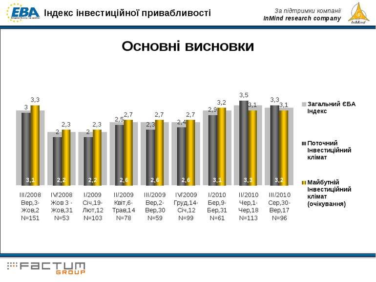 Основні висновки Індекс інвестиційної привабливості За підтримки компанії InM...