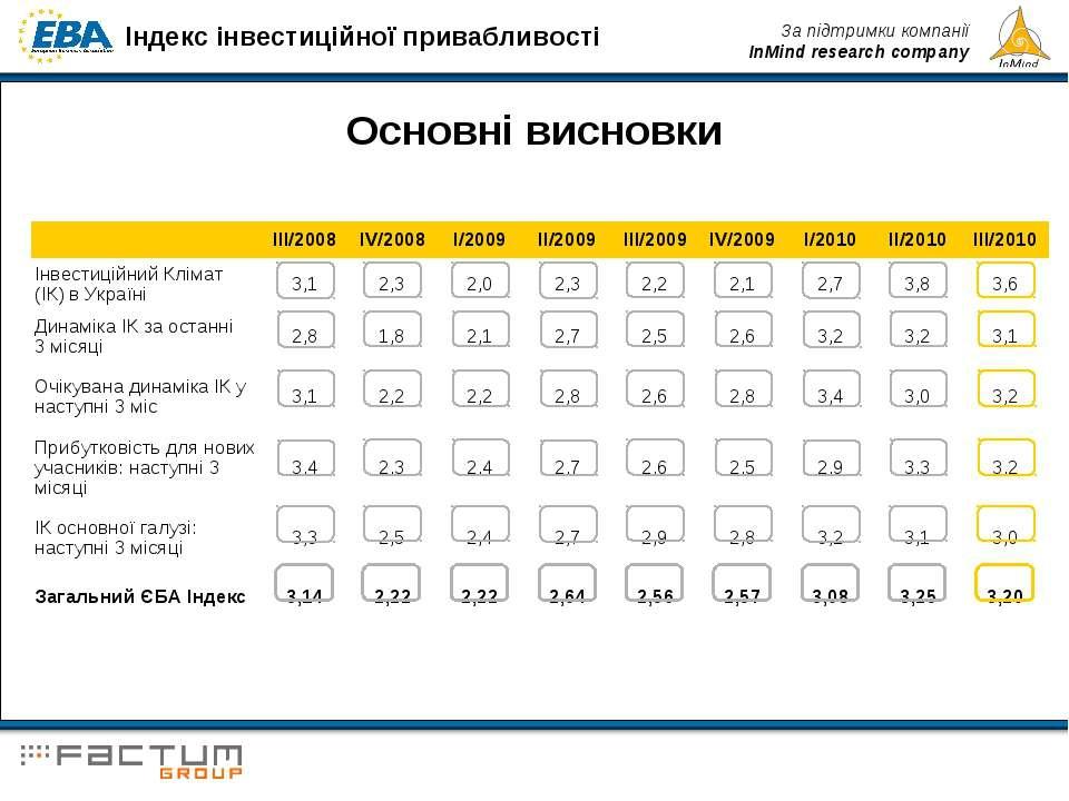Основні висновки III/2008 IV/2008 I/2009 II/2009 III/2009 IV/2009 I/2010 II/2...