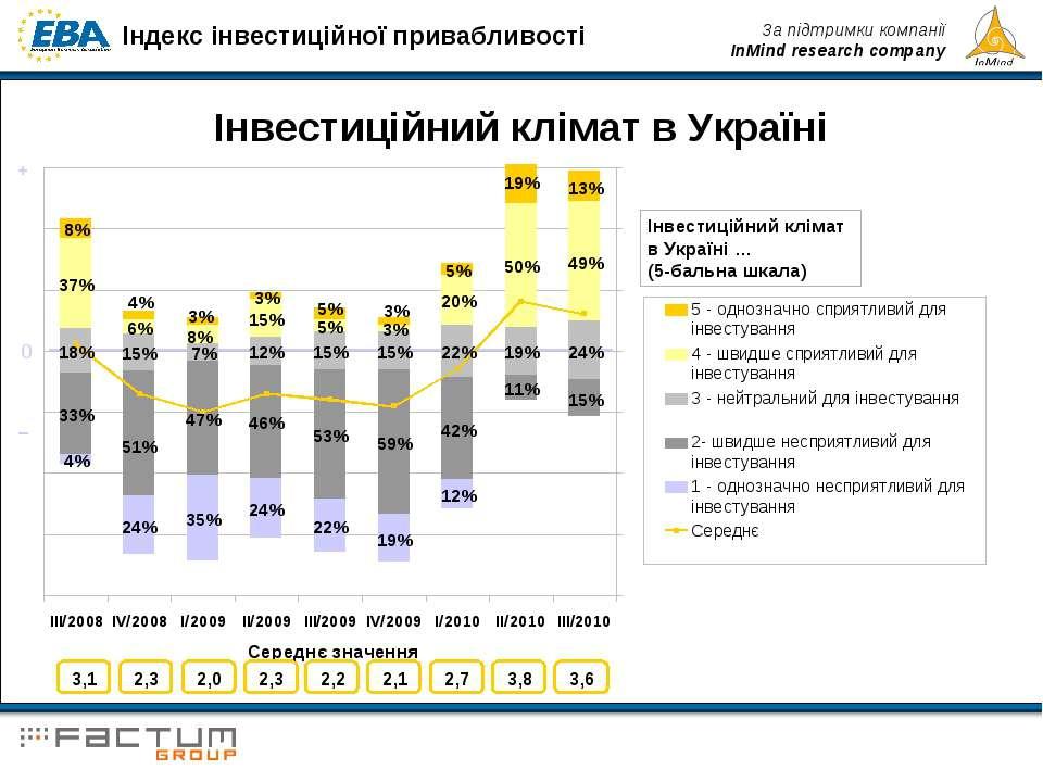 Інвестиційний клімат в Україні Інвестиційний клімат в Україні … (5-бальна шка...