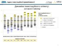Динаміка інвестиційного клімату: останні 3 місяці