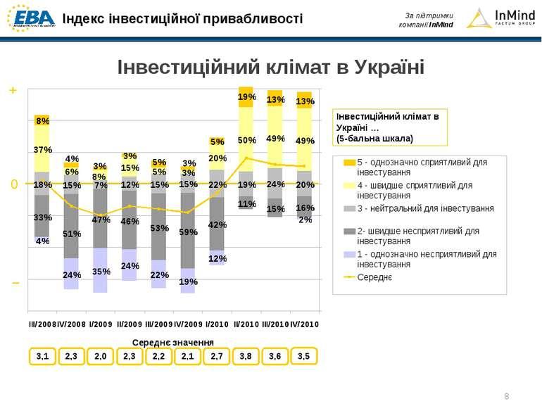 Інвестиційний клімат в Україні