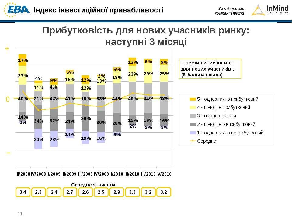 Прибутковість для нових учасників ринку:наступні 3 місяці
