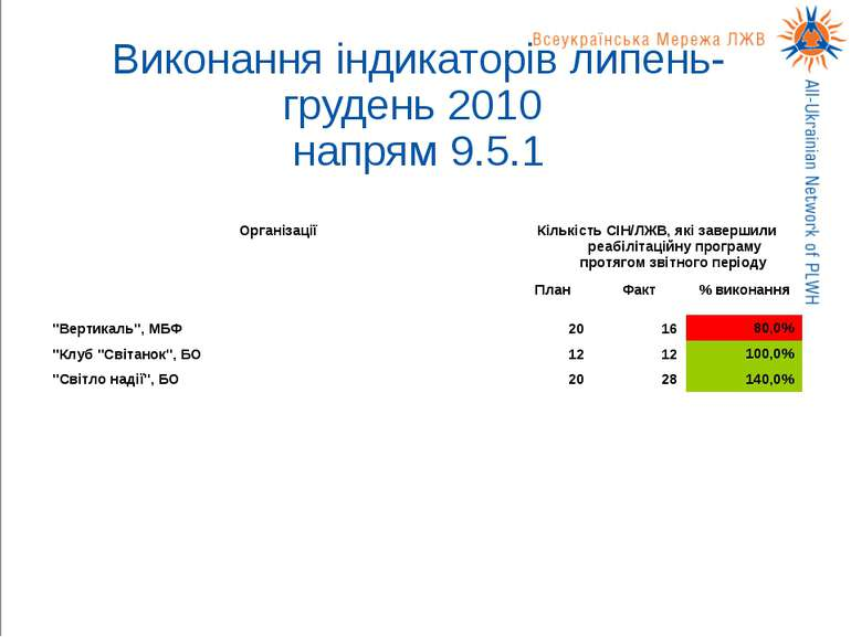 Виконання індикаторів липень-грудень 2010 напрям 9.5.1