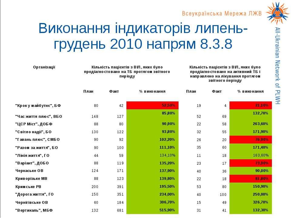 Виконання індикаторів липень-грудень 2010 напрям 8.3.8