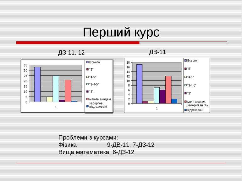 Перший курс ДЗ-11, 12 ДВ-11 Проблеми з курсами: Фізика 9-ДВ-11, 7-ДЗ-12 Вища ...