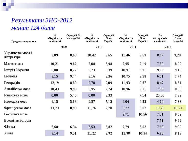 Результати ЗНО-2012 менше 124 балів