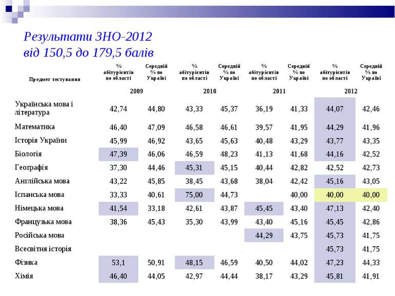 Результати ЗНО-2012 від 150,5 до 179,5 балів