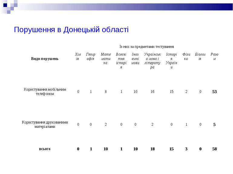 Порушення в Донецькій області