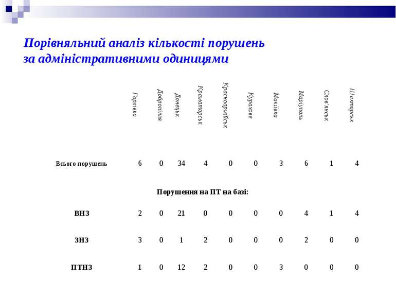 Порівняльний аналіз кількості порушень за адміністративними одиницями