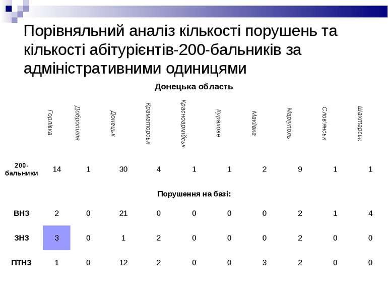 Порівняльний аналіз кількості порушень та кількості абітурієнтів-200-бальникі...