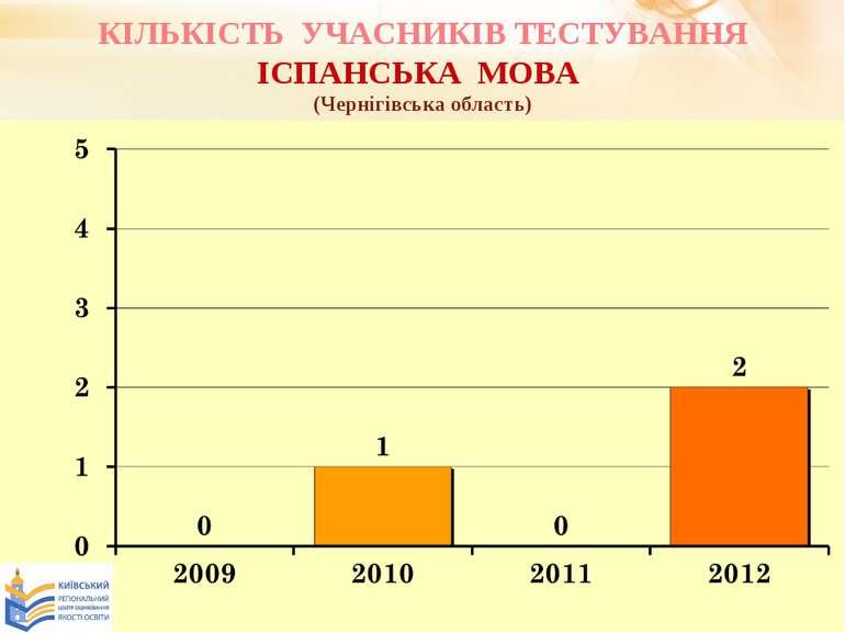 КІЛЬКІСТЬ УЧАСНИКІВ ТЕСТУВАННЯ ІСПАНСЬКА МОВА (Чернігівська область)