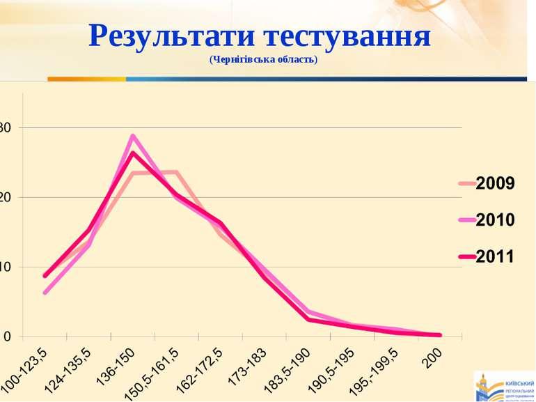 Результати тестування (Чернігівська область)