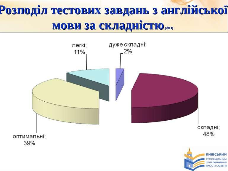 Розподіл тестових завдань з англійської мови за складністю (2011)