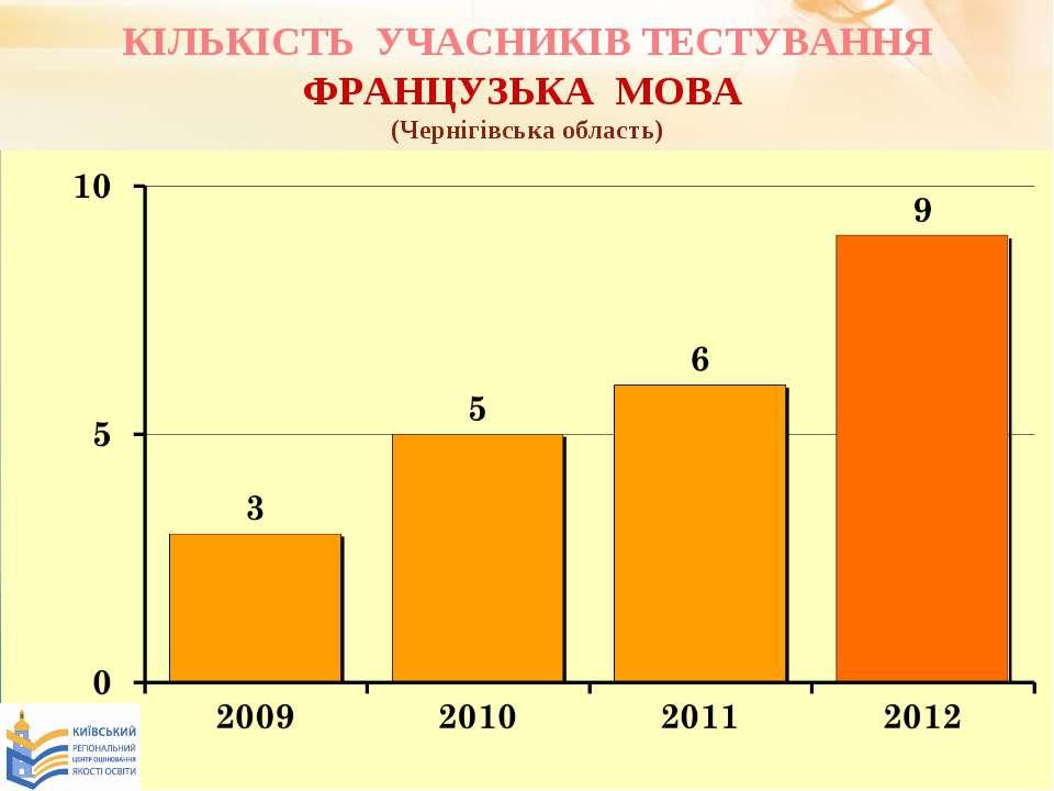 КІЛЬКІСТЬ УЧАСНИКІВ ТЕСТУВАННЯ ФРАНЦУЗЬКА МОВА (Чернігівська область)