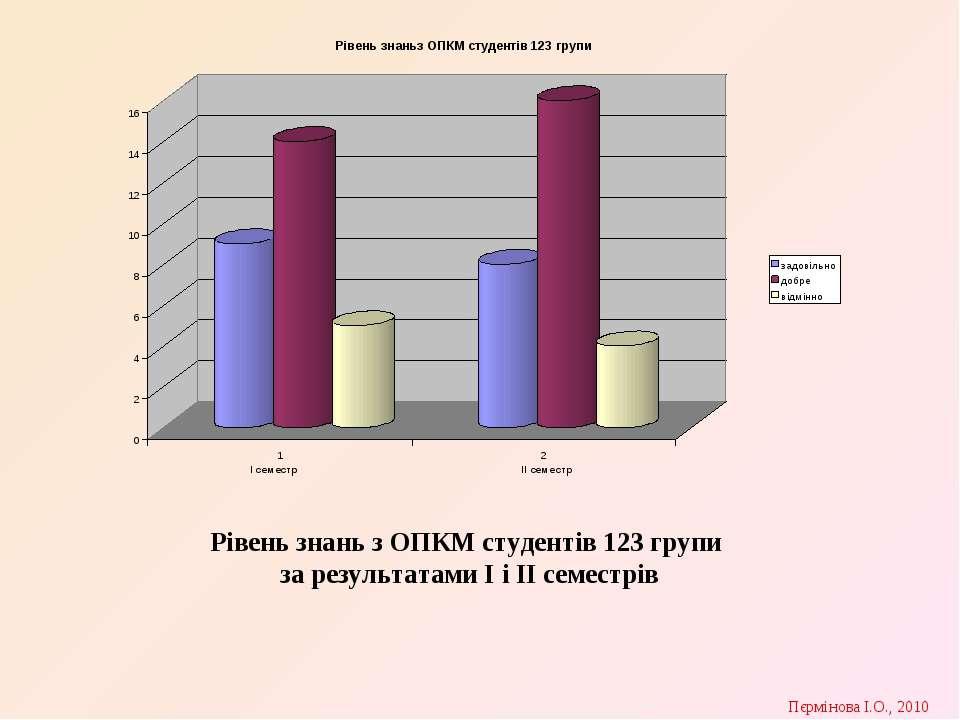 Рівень знань з ОПКМ студентів 123 групи за результатами І і ІІ семестрів Пєрм...