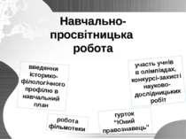 Навчально- просвітницька робота введення історико- філологічного профілю в на...