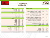 Структура выборки Пол Мужской 51% 319 Женский 49% 305 Всего 100% 624 Возраст ...