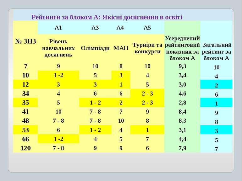 Рейтинги за блоком А:Якіснідосягненнявосвіті № ЗНЗ А1 А3 А4 А5 Усереднений ре...