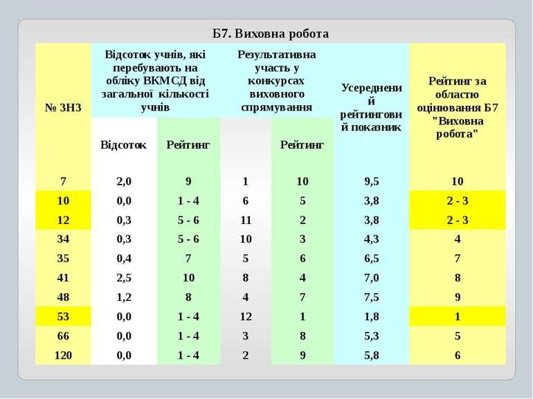 Б7. Виховна робота № ЗНЗ Відсоток учнів, які перебувають на обліку ВКМСД від ...