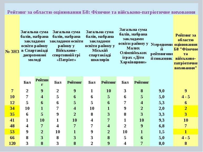 Рейтинг заобластюоцінюванняБ8:Фізичнетавійськово-патріотичневиховання № ЗНЗ З...