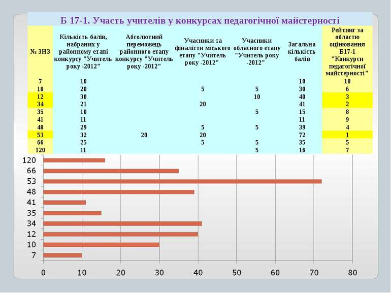 Б 17-1. Участьучителіву конкурсахпедагогічноїмайстерності № ЗНЗ Кількістьбалі...