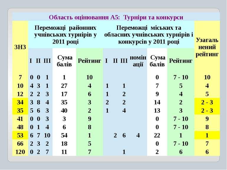 ОбластьоцінюванняА5:Турніри та конкурси ЗНЗ Переможцірайоннихучнівськихтурнір...