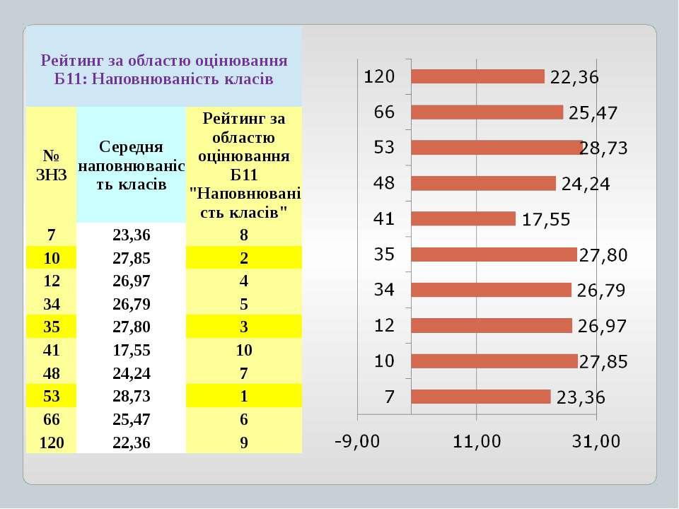Рейтинг заобластюоцінюванняБ11:Наповнюваністькласів № ЗНЗ Середня наповнювані...