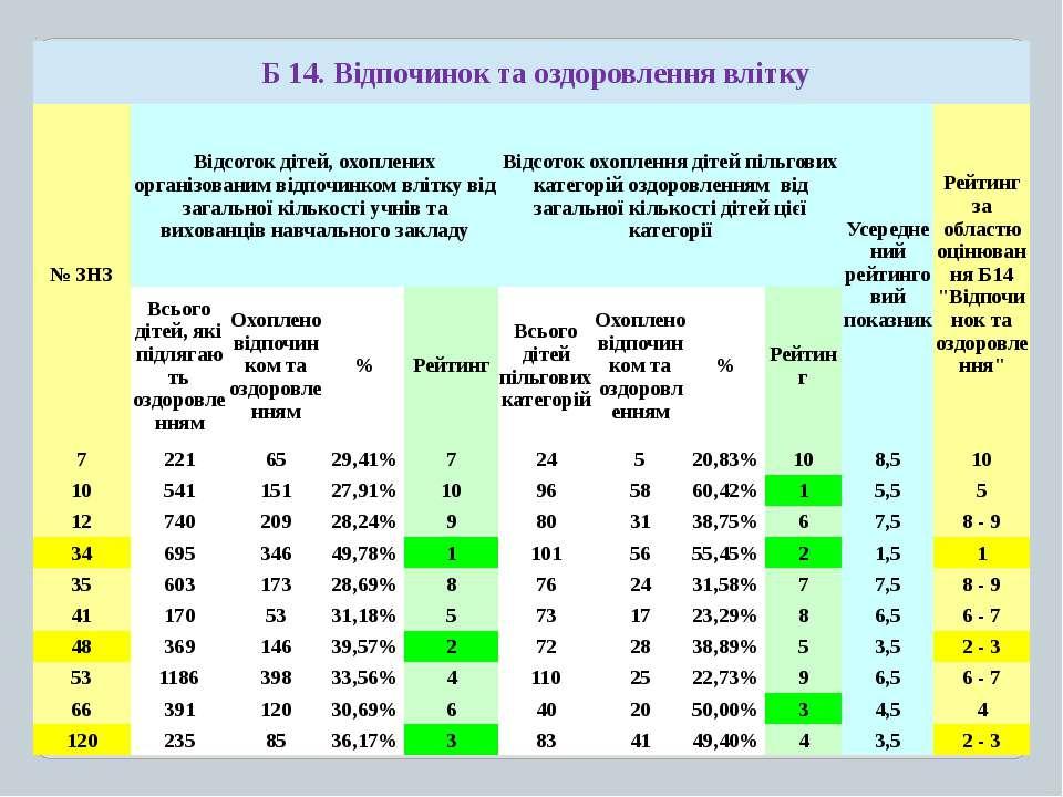 Б 14.Відпочиноктаоздоровленнявлітку № ЗНЗ Відсотокдітей,охопленихорганізовани...