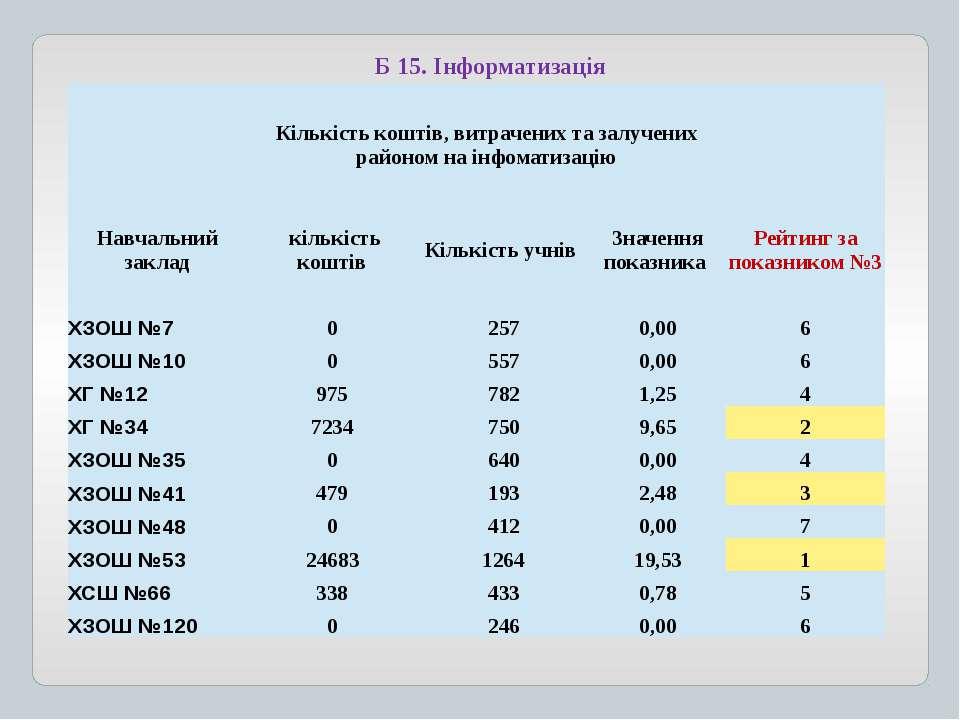 Б 15. Інформатизація Кількістькоштів,витраченихтазалученихрайоном наінфоматиз...