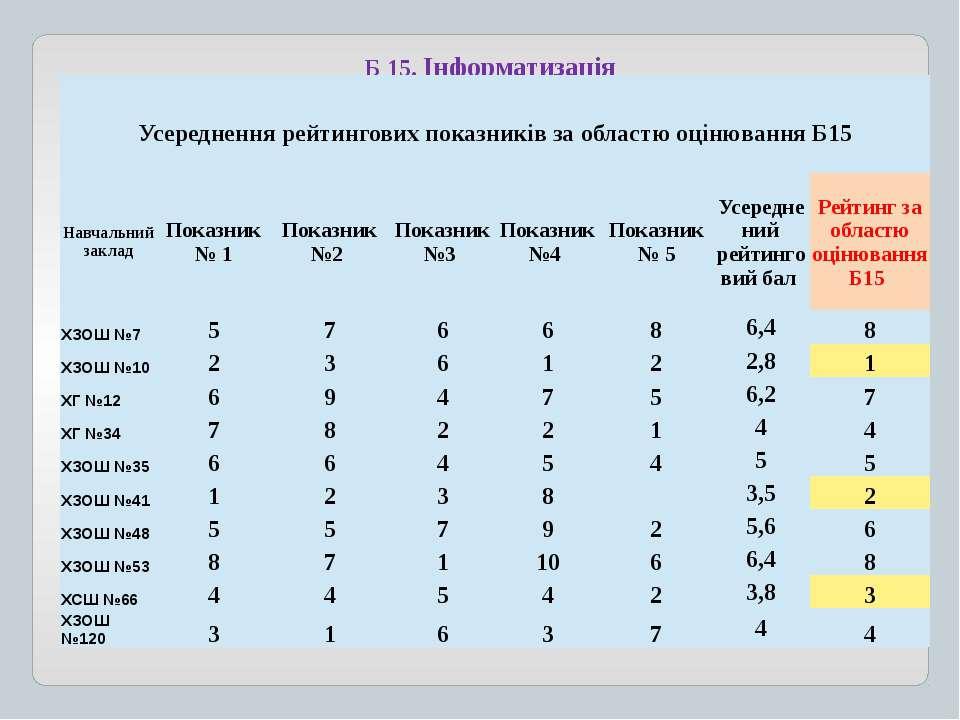 Б 15. Інформатизація УсередненнярейтинговихпоказниківзаобластюоцінюванняБ15 Н...