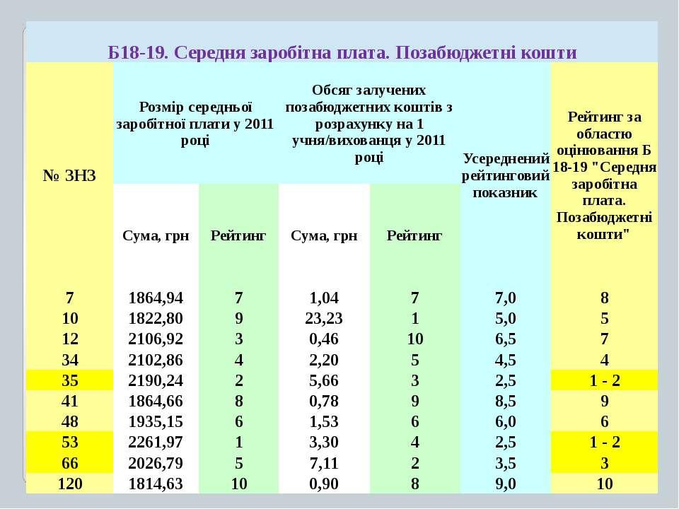 Б18-19.Середнязаробітнаплата.Позабюджетнікошти № ЗНЗ Розмірсередньоїзаробітно...
