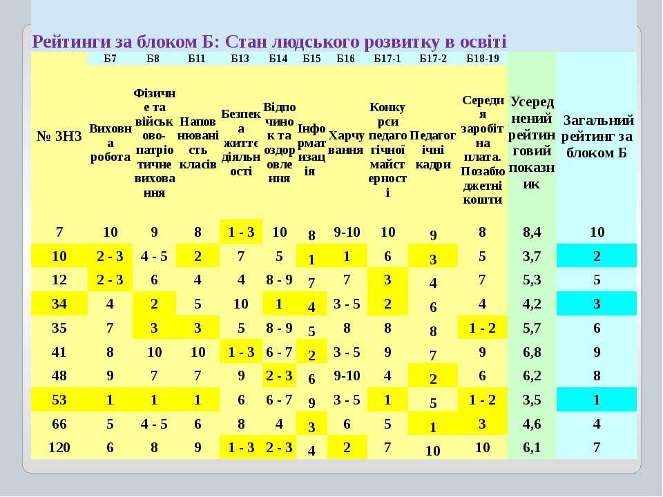 Рейтинги за блоком Б: Станлюдськогорозвиткувосвіті № ЗНЗ Б7 Б8 Б11 Б13 Б14 Б1...