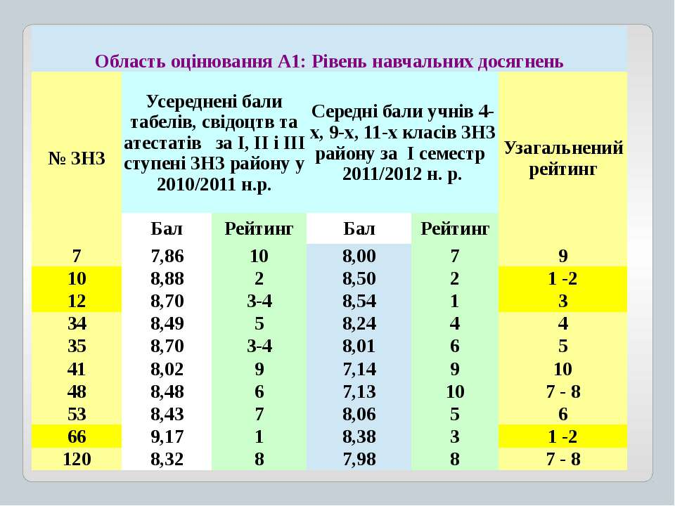 ОбластьоцінюванняА1:Рівень навчальних досягнень № ЗНЗ Усередненібалитабелів,с...