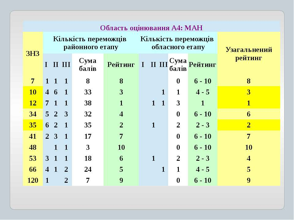 ОбластьоцінюванняА4: МАН ЗНЗ Кількість переможців районного етапу Кількість п...