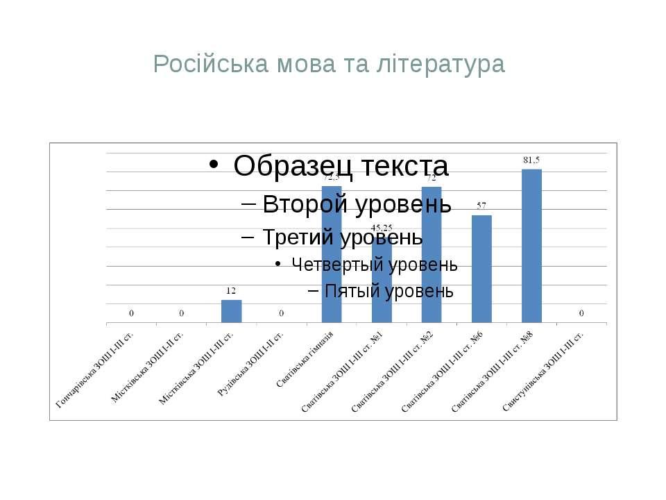 Російська мова та література