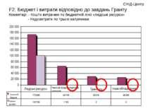 F2. Бюджет і витрати відповідно до завдань Гранту Коментарі: - Кошти витрачен...