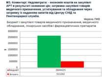 М5. Коментарі: Недовитрати: - економія коштів на закупівлі АРТ в результаті з...