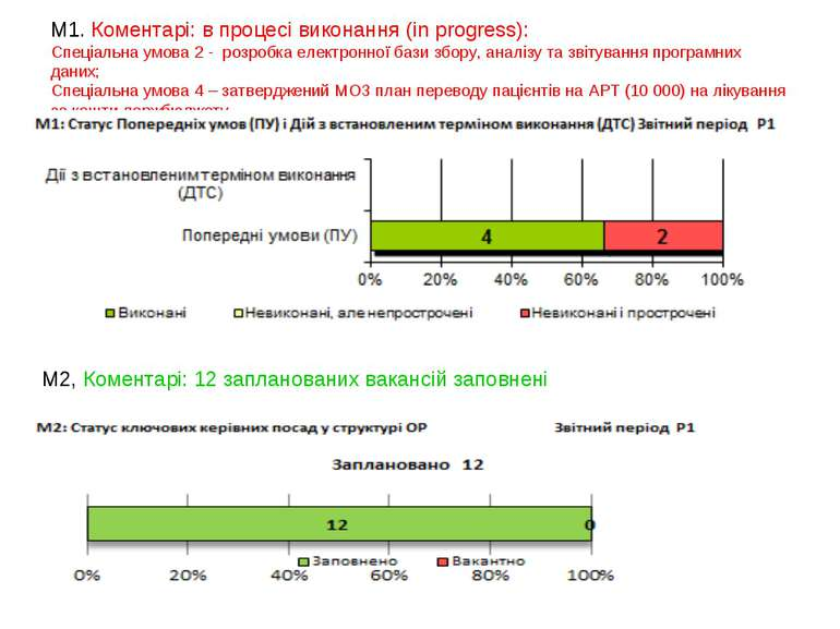 М1. Коментарі: в процесі виконання (in progress): Спеціальна умова 2 - розроб...