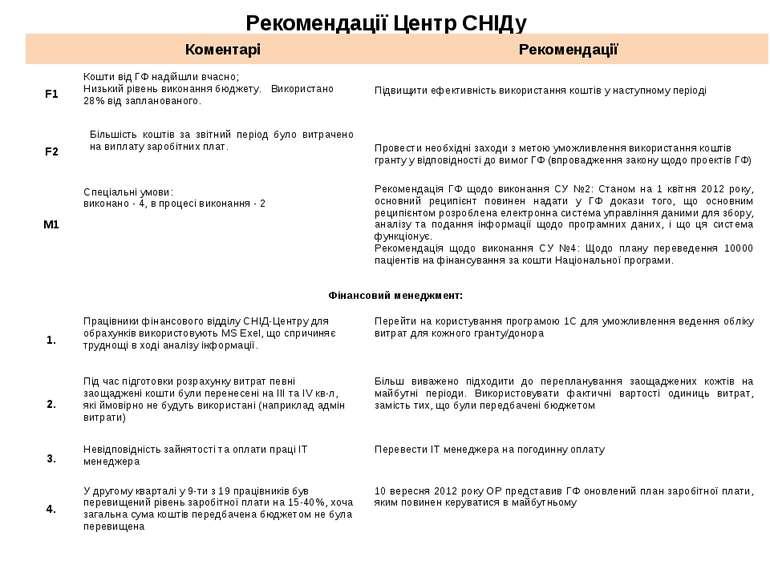 Рекомендації Центр СНІДу Коментарі Рекомендації F1 Кошти від ГФ надійшли вчас...