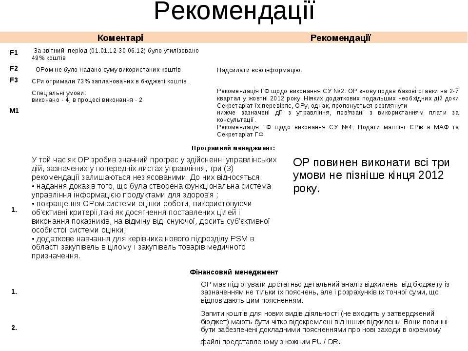 Рекомендації Коментарі Рекомендації F1 За звітний період (01.01.12-30.06.12)...